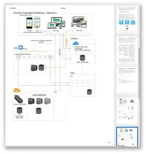 Technology roadmap document, platform architecture view